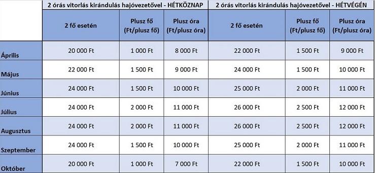 privát-vitorlázás-kapitánnyal-árak-BalatonPRO